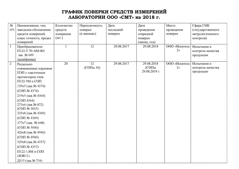 Какой срок поверки манометров тепловых установок - строительство и ремонт от ahad-stroy70.ru
