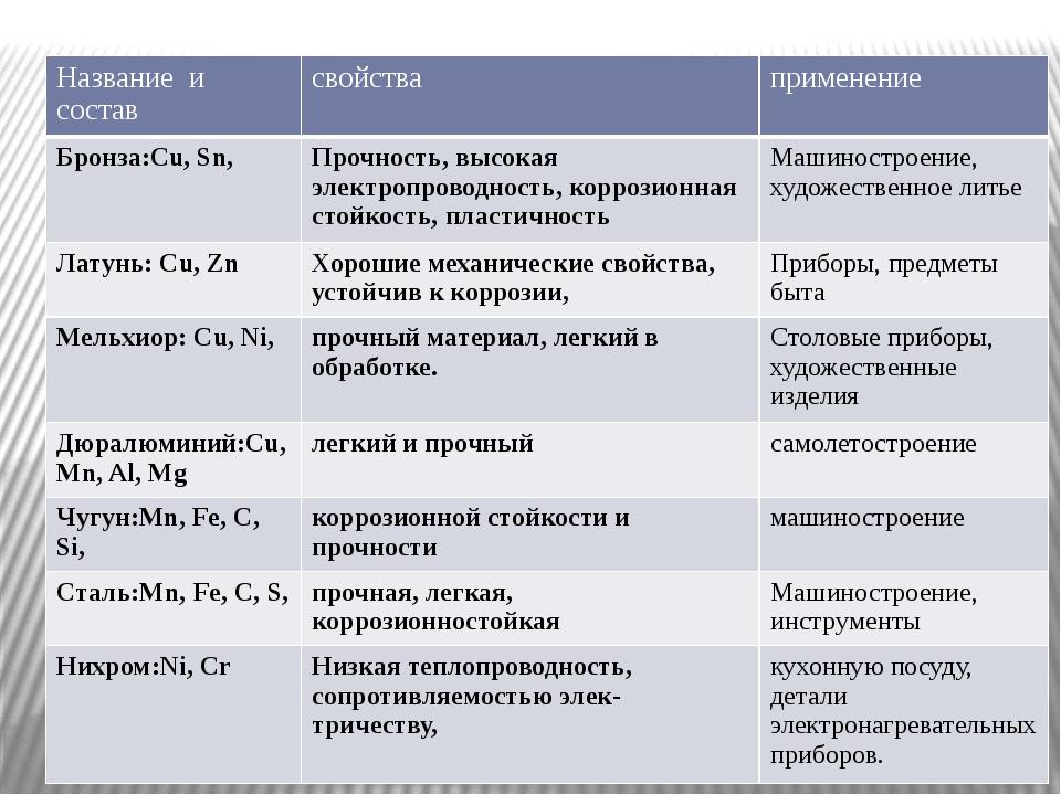 Бронза, как сплав двух металлов: виды, состав и свойства материала