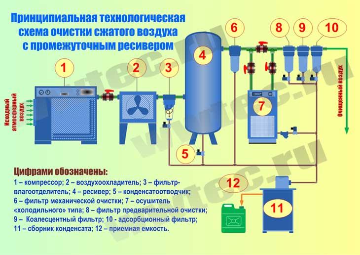 Как подключить дополнительный ресивер к компрессору. какие бывают ресиверы? связующие звенья между редуктором и ресивером, блок подготовки воздуха
