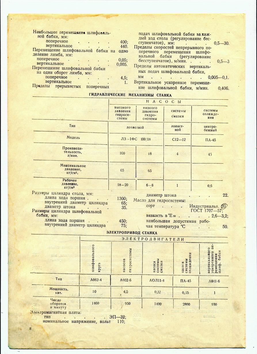 3б722 станок плоскошлифовальный с горизонтальным шпинделем универсальный. паспорт, схемы, характеристики, описание