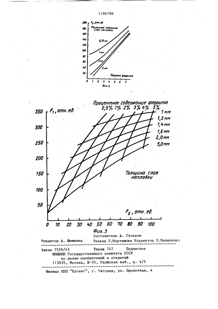 Гост 11878-66 сталь аустенитная. методы определения содержания ферритной фазы в прутках, скачать текст, статус, информация о документе