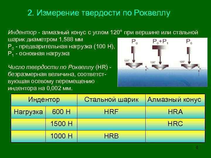 Измерение твердости металлов: методы бринелля, роквелла, виккерса