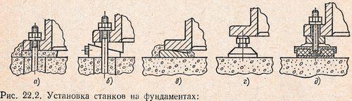 Фундаменты под оборудование: расчет, устройство и установка основания для ударных механизмов