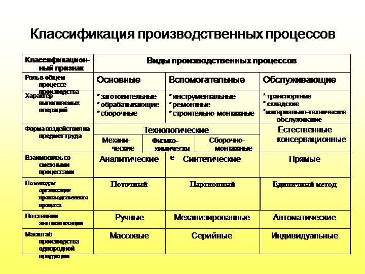4.организация производственного процесса на предприятии