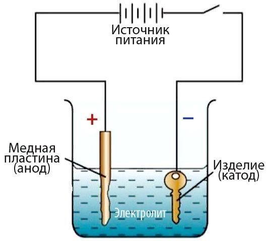 Гальваническое покрытие медью в домашних условиях