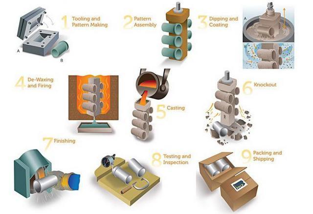 Точное литье по выплавляемым моделям в домашних условиях: технология, преимущества и недостатки