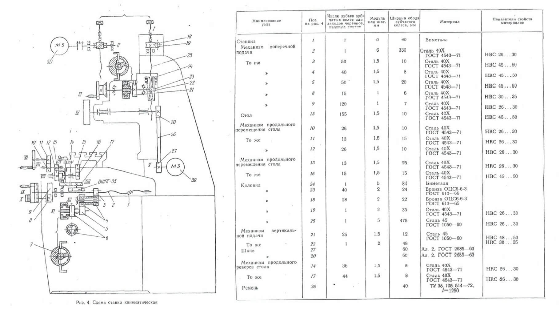 Гидропривод плоскошлифовального станка 3г71