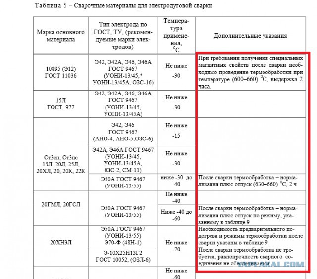 Электроды марки э42а: технические характеристики