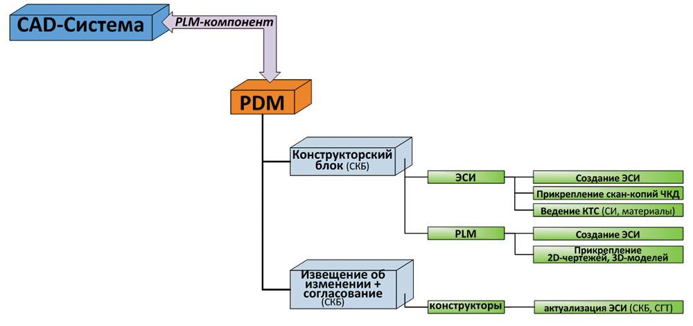 Для чего нужна ibp-система и каковы особенности её внедрения. tadетали