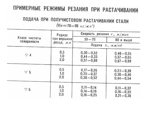 Режимы резания при токарной обработке – таблица расчета скорости