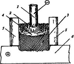 Технология электрошлаковой сварки - применение, сущность процесса