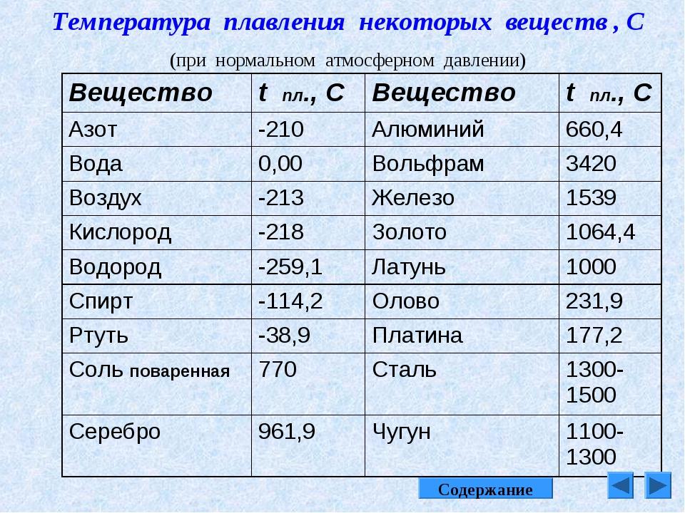 Температура плавления олова и свинца