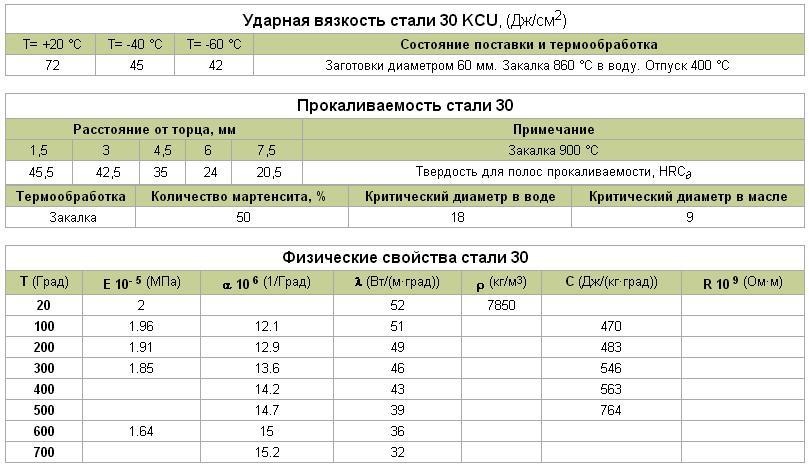 Физико-химические характеристики сталей ст3