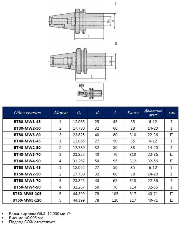 Размеры конусов морзе для токарного станка