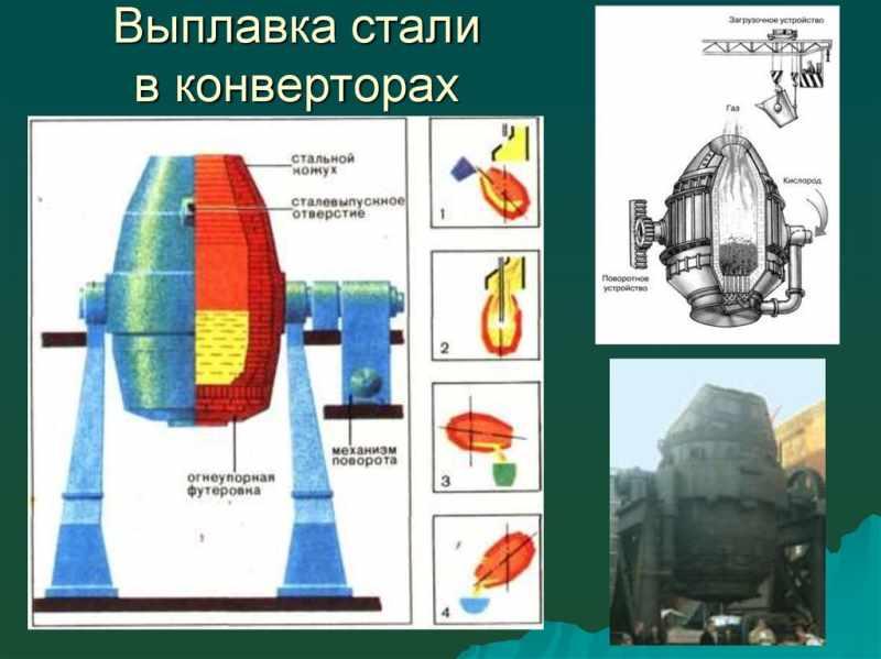 Производство стали: технология, способы, процесс