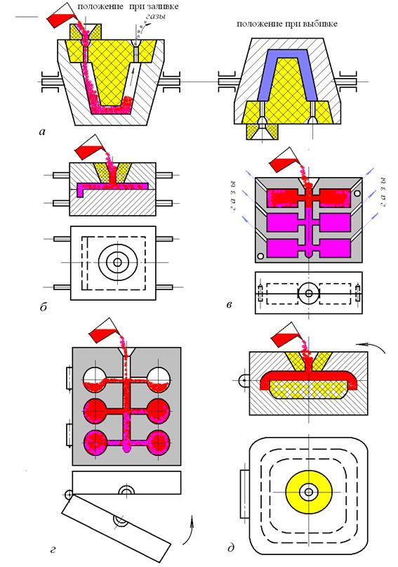 Изготовление отливок в кокилях и под давлением