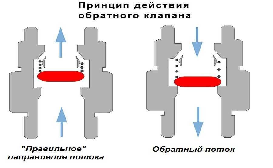 Обратный клапан на воду, зачем нужен и как работает