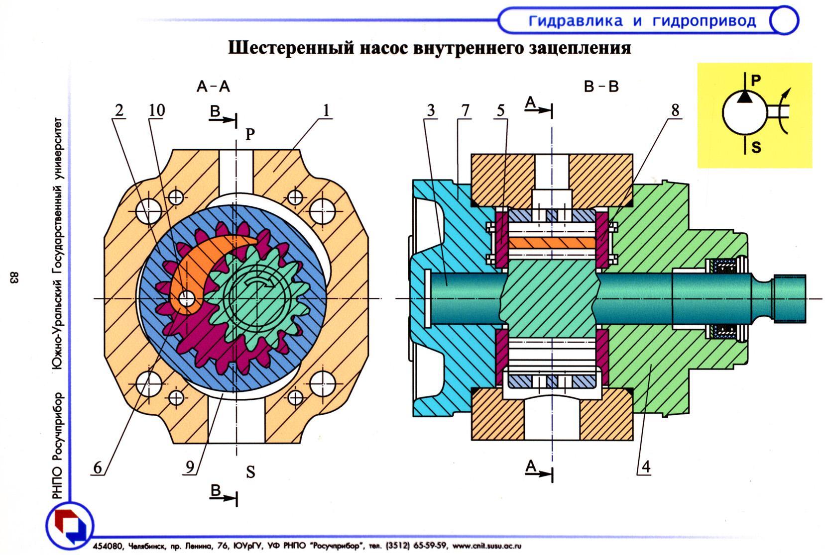 Пластинчатый насос (шиберный): устройство, принцип работы