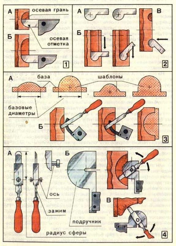 Резцы по дереву своими руками: самодельный инструмент, заточка, использование