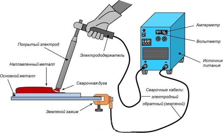 Ручная дуговая сварка: характеристики процесса, особенности технологии и сварочного оборудования