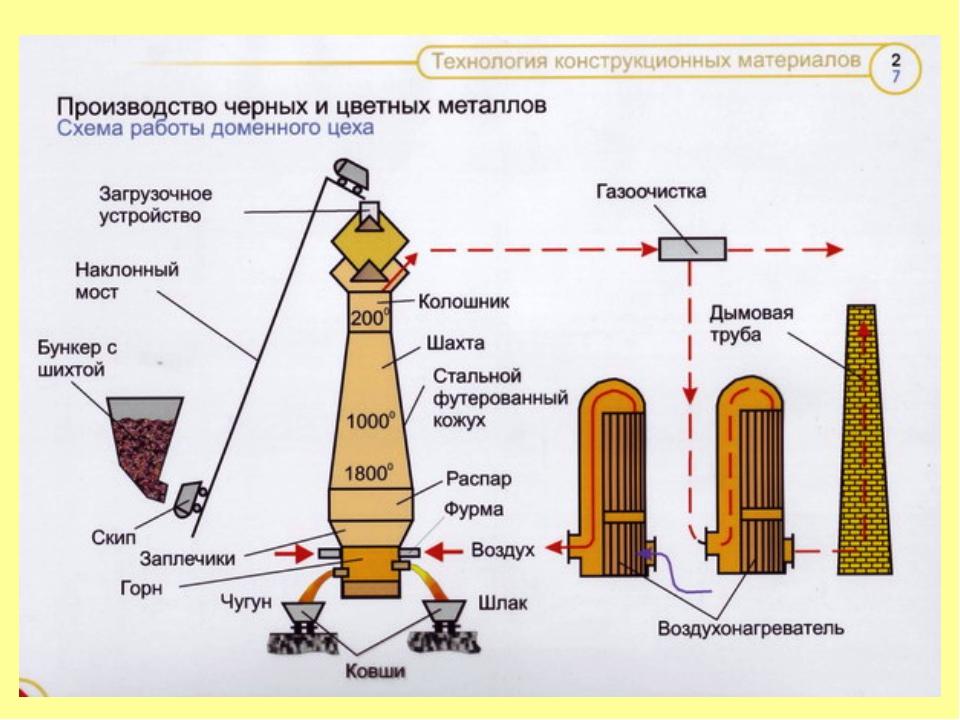 Структура, состав, сырье, оборудование и технологии производства меди