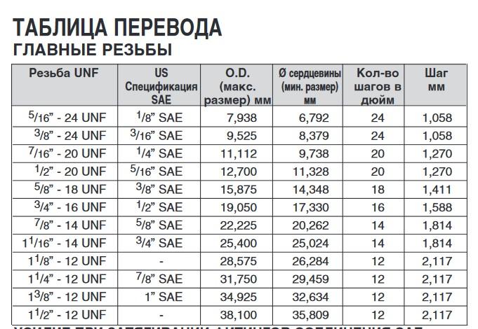 Дюймовая резьба: таблица с обозначениями метрической или конической резьбы в миллиметрах и чертежи с размерами для этого