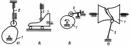 Вращение и кулачковый механизм: определение, факты, примеры