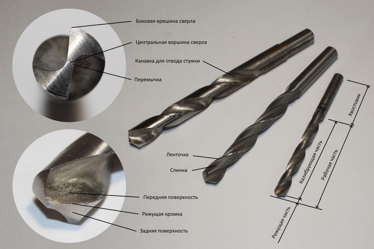 Основные виды свёрл и особенности их применения
