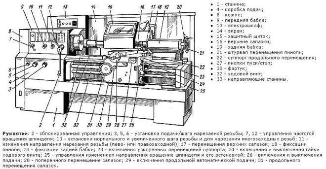 Самый популярный станок с чпу в крупных цехах и мастерских – токарный 16а20ф3