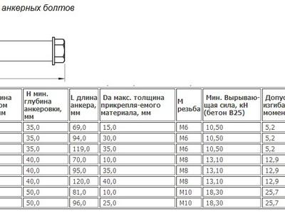 Разновидности анкерных болтов: характеристики и свойства различных видов