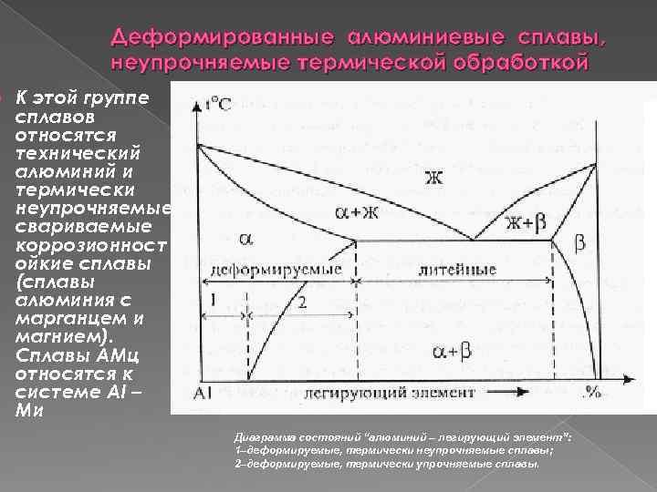 Термическая обработка алюминиевых сплавов