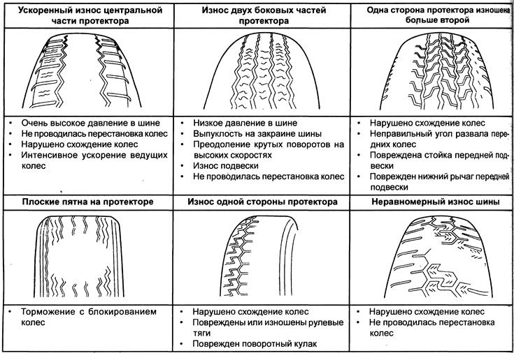 Бензопила пилит криво - диагностика неполадок бензопилы и их устранение