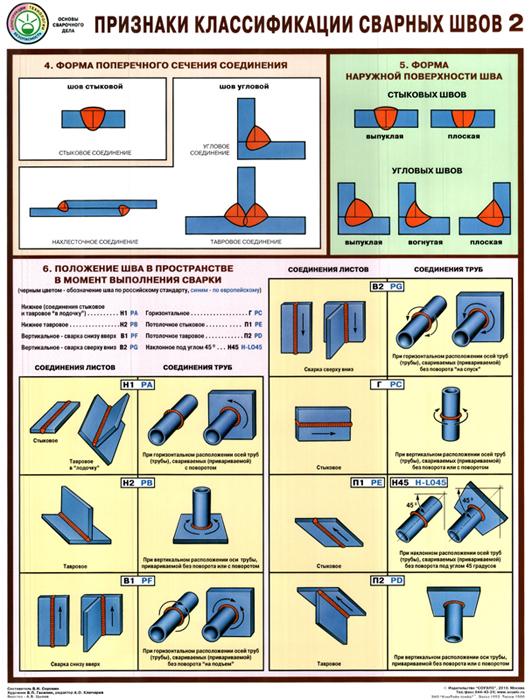 Технологическая карта сварки: образец заполнения