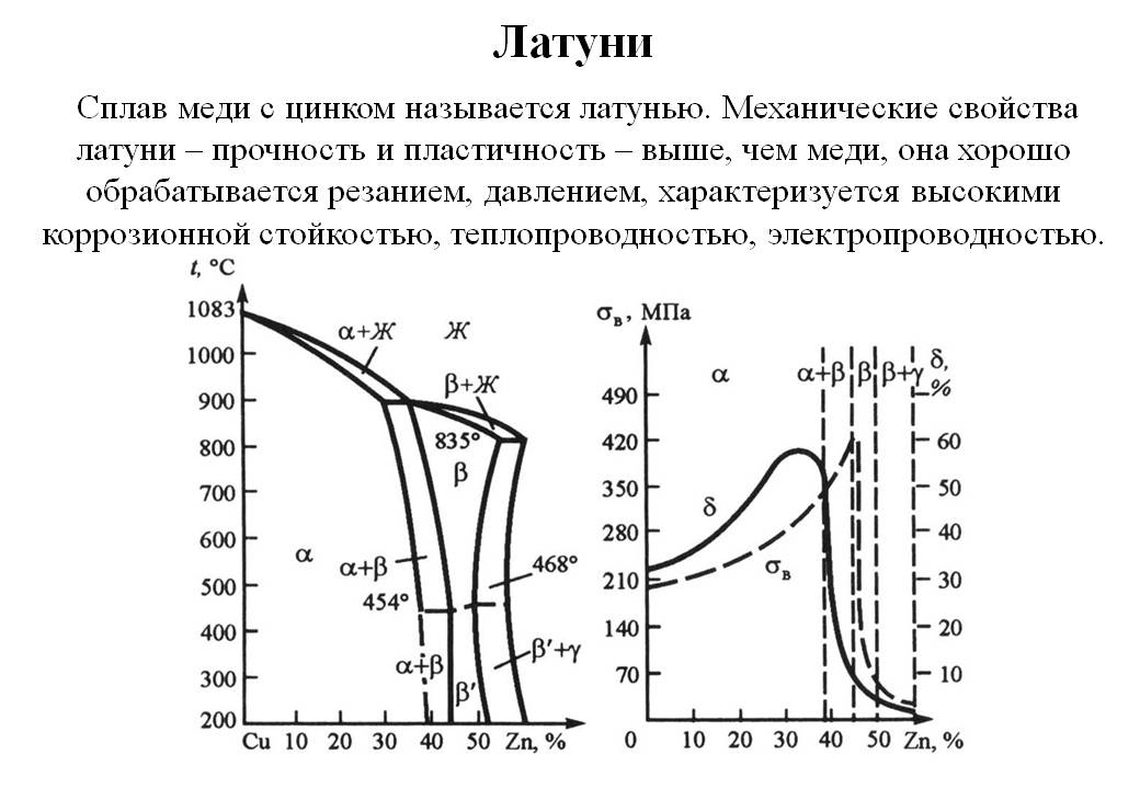 Характеристики и свойства сплава меди с цинком