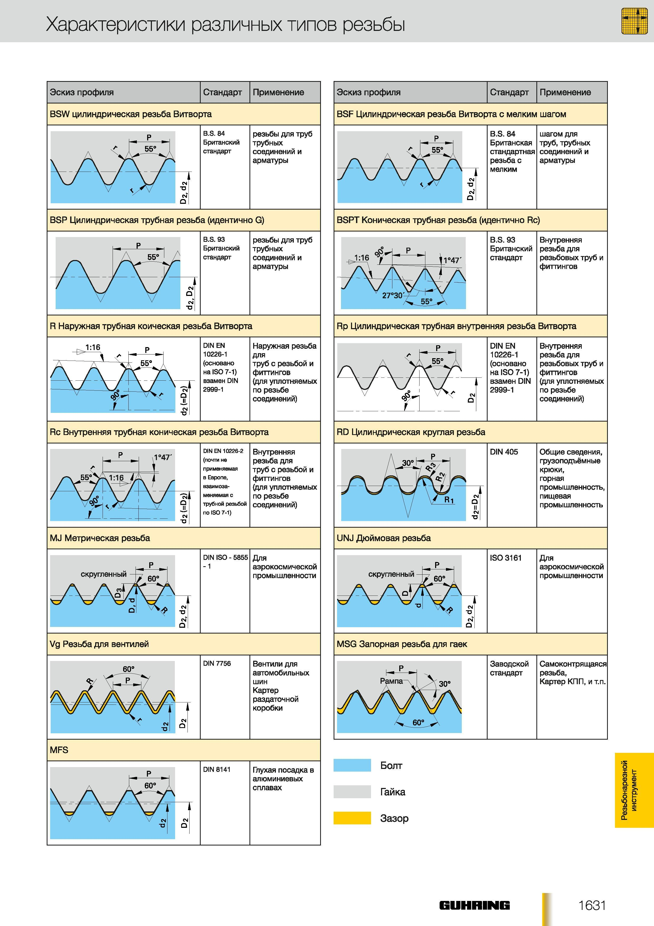 Виды резьбы по металлу: параметры, преимущества и недостатки