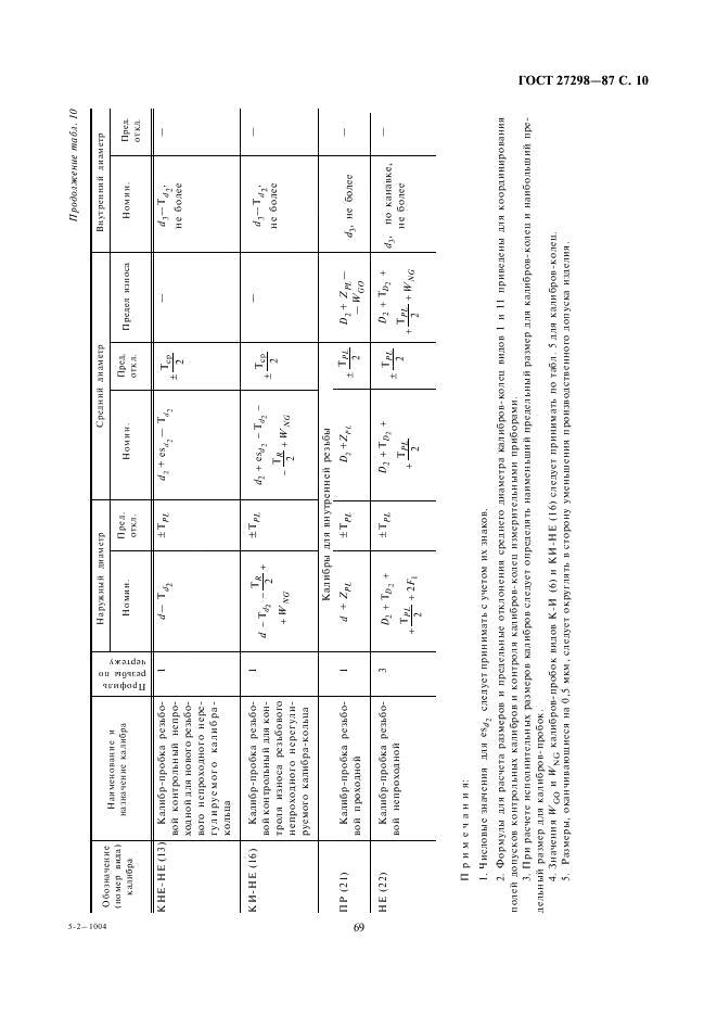 Коническая резьба: обозначение и таблица