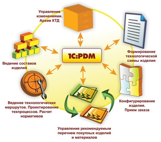 Построение интегрированной информационной среды предприятия на основе системы управления данными об изделии pdm step suite