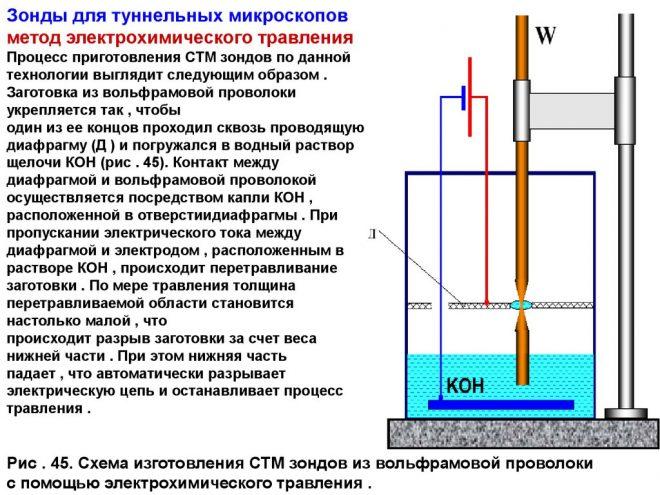 Травление алюминия: щелочами, кислотами, хлорным железом
