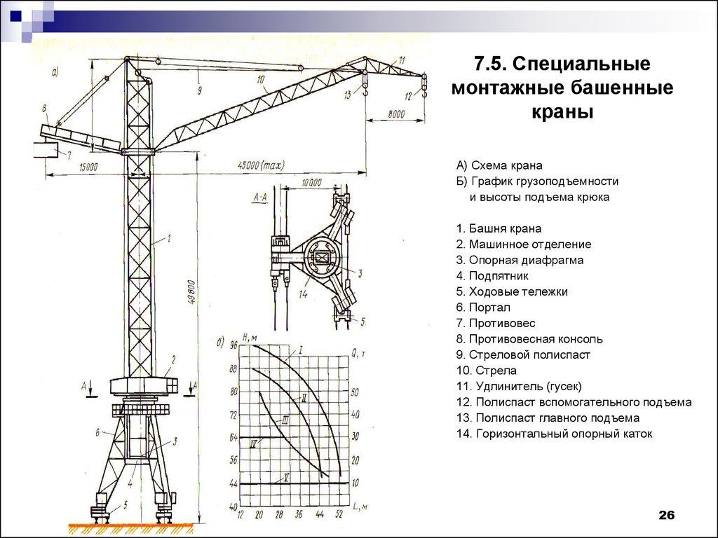 Подбор башенных кранов по параметрам   heavy trade
