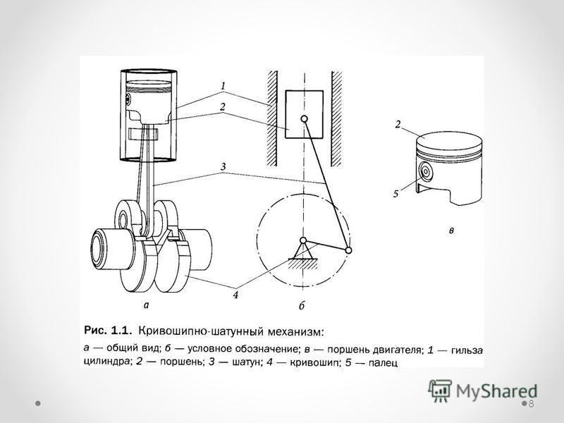 Общее устройство кривошипно-шатунного механизма (кшм)