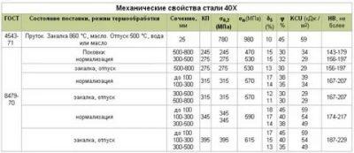 Сталь 40хн2ма. характеристики, применение, цены и аналоги