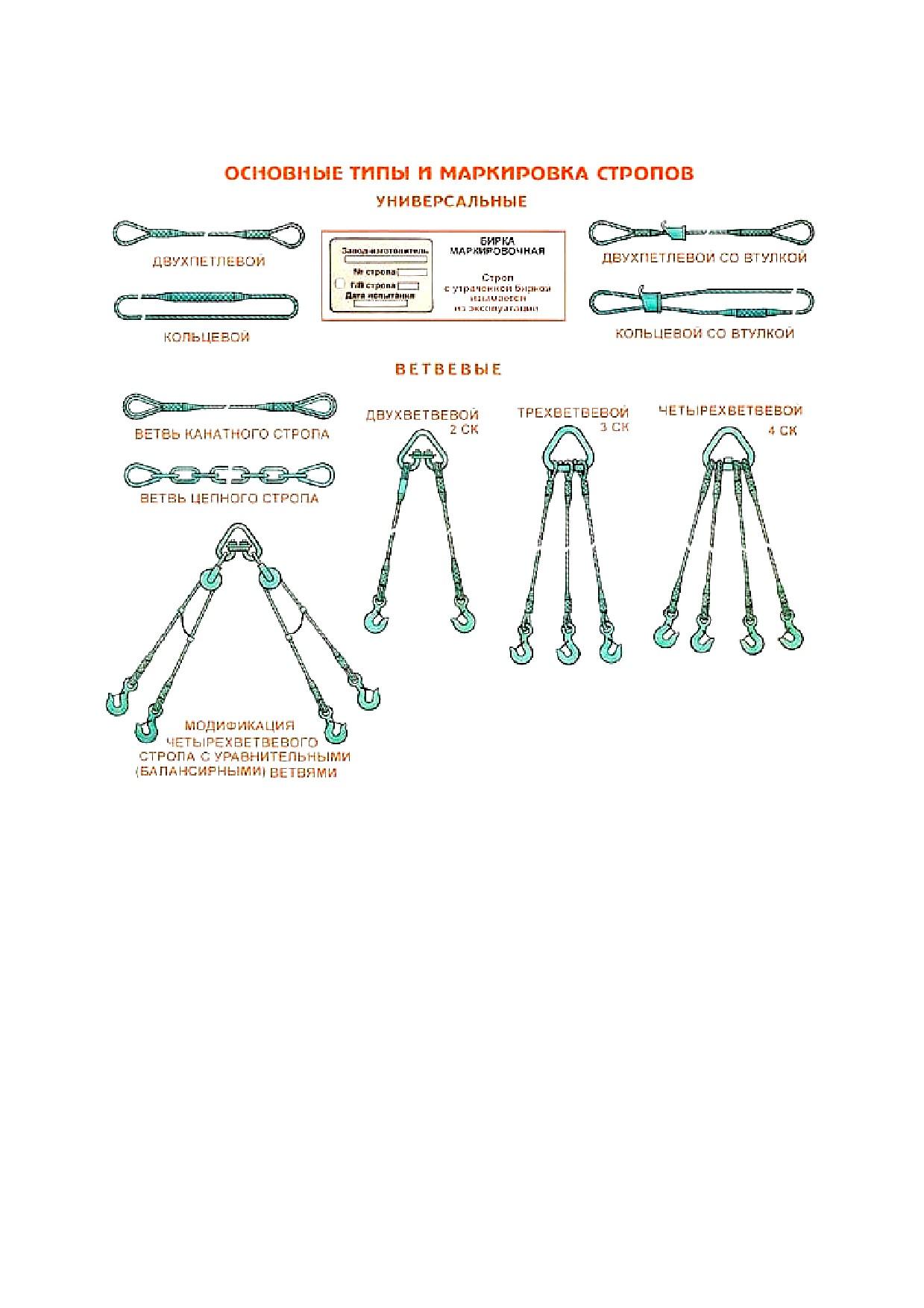 Цепные стропы: нормы браковки, маркировка, виды