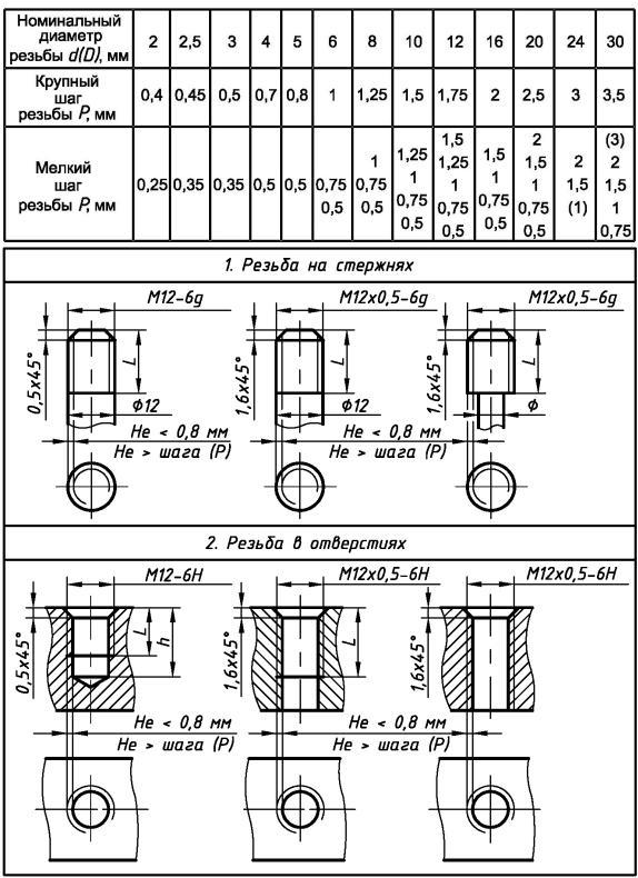 Метрическая резьба: таблица размеров и параметры по гост
