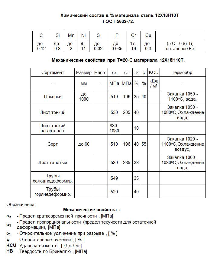 08х18н10т сталь: характеристики и расшифовка, применение и свойства стали