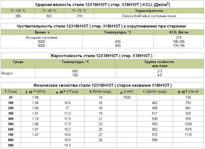 Нержавеющая сталь aisi 430: российский аналог, характеристики