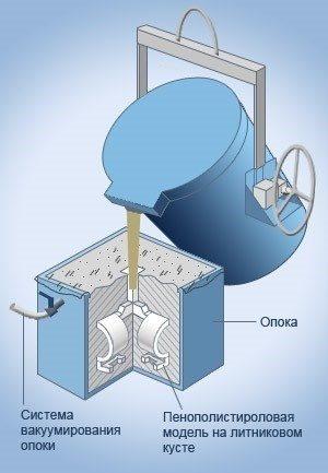 Литьё по газифицируемым моделям — википедия. что такое литьё по газифицируемым моделям
