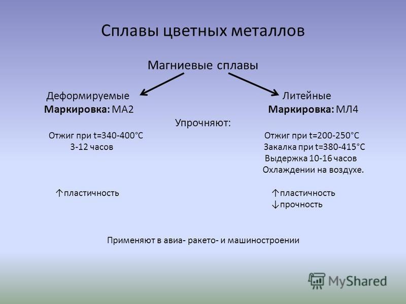Литейные магниевые сплавы (обзор)