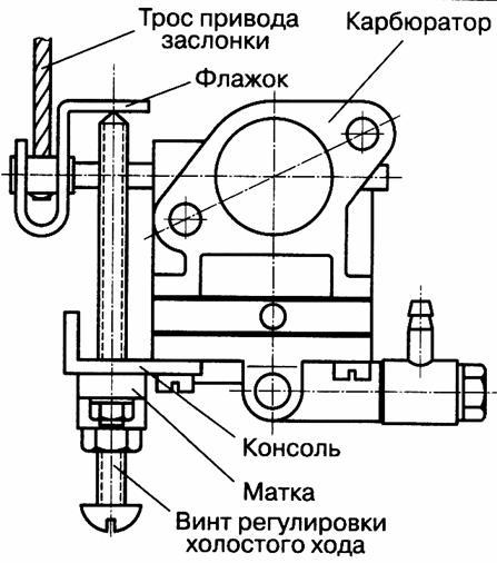 Регулировка карбюратора бензопилы урал 2 электрон видео • auramm.ru