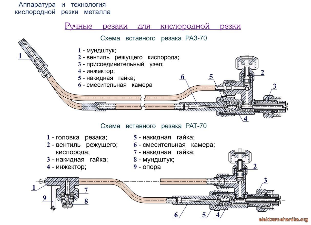 Резка металла газовым резаком: как пользоваться, резать, работать, технлогия