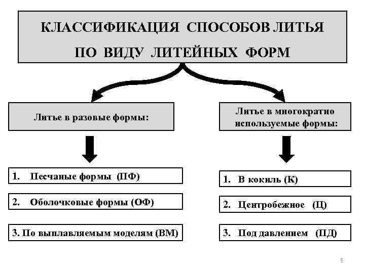 Принципы литья под давлением